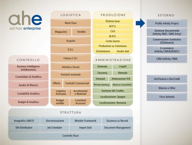 software_erp_grandi_aziende_AHE